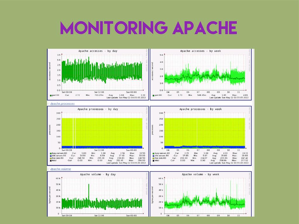 Monitoring Apache