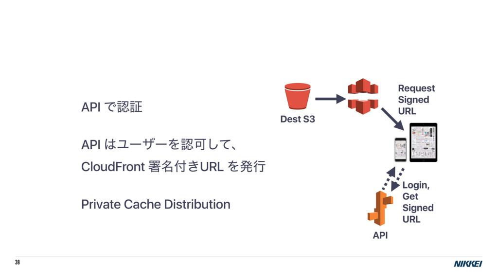 38 API Ͱূ API ϢʔβʔΛՄͯ͠ɺ CloudFront ॺ໊͖URL Λ...