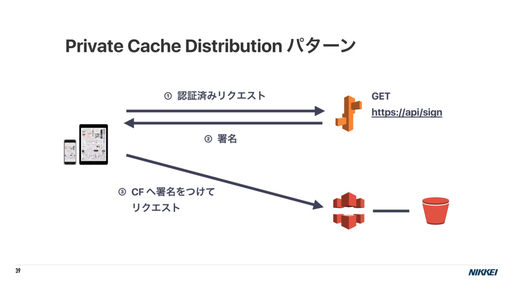 39 Private Cache Distribution ύλʔϯ ① ೝূࡁΈϦΫΤετ ...