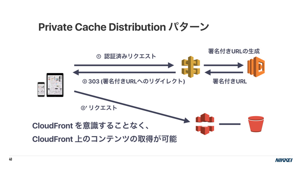 40 Private Cache Distribution ύλʔϯ CloudFront Λ...
