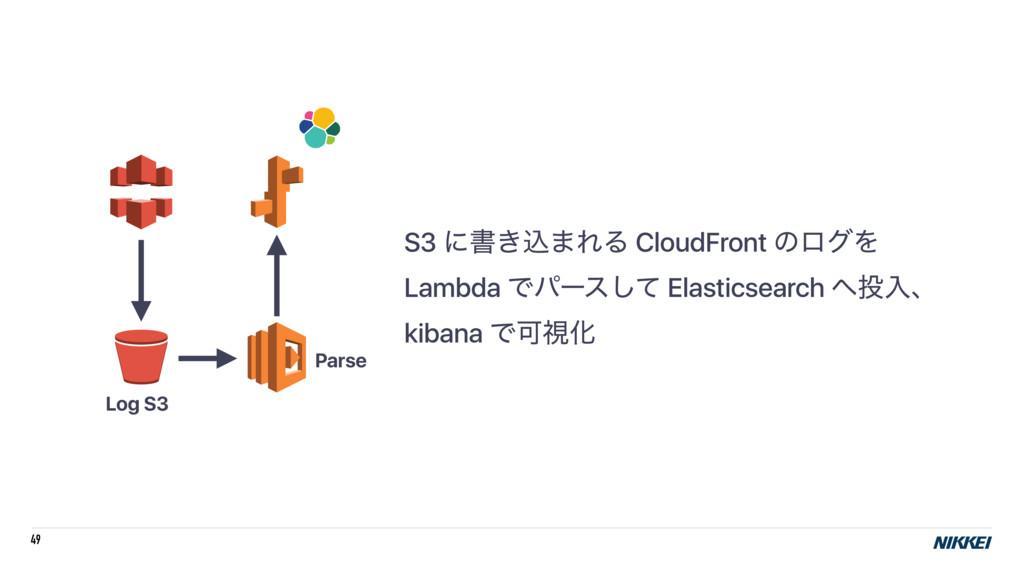 49 S3 ʹॻ͖ࠐ·ΕΔ CloudFront ͷϩάΛ Lambda Ͱύʔεͯ͠ Ela...