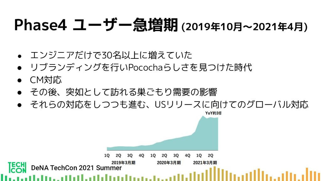 Phase4 ユーザー急増期 (2019年10月〜2021年4月) ● エンジニアだけで30名...