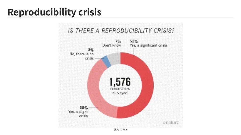 Reproducibility crisis 出典: nature