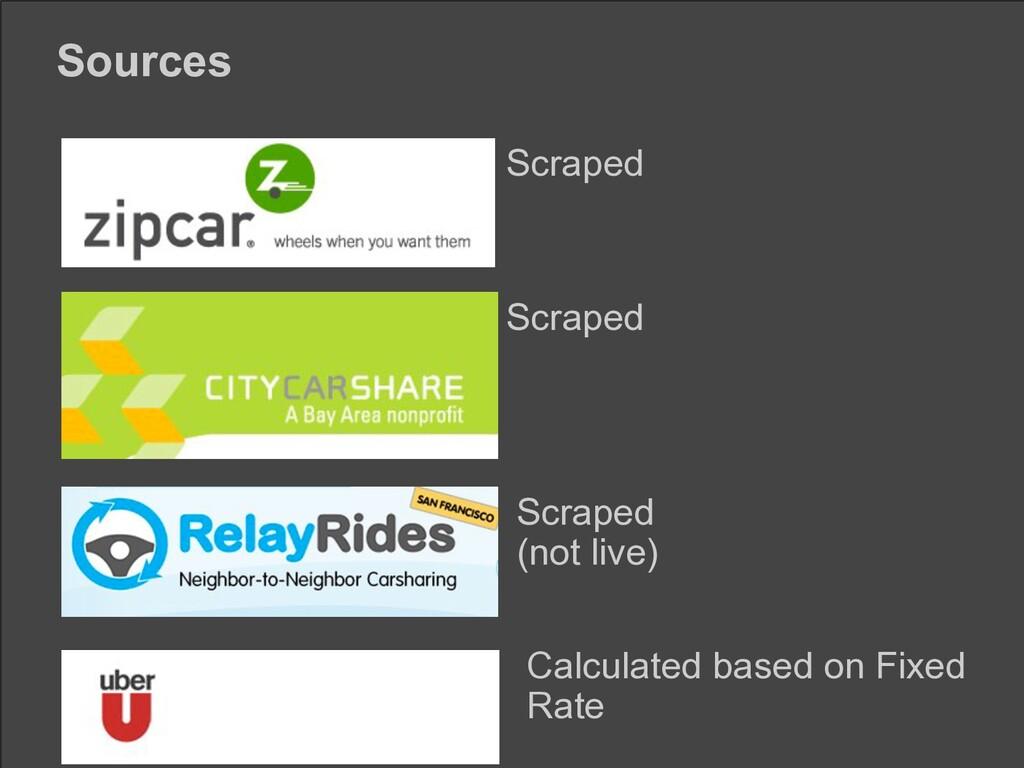 Sources Scraped Scraped Scraped (not live) Calc...