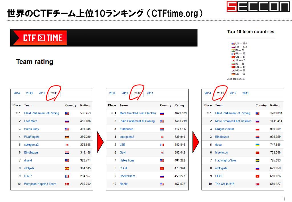 世界のCTFチーム上位10ランキング (CTFtime.org) 11