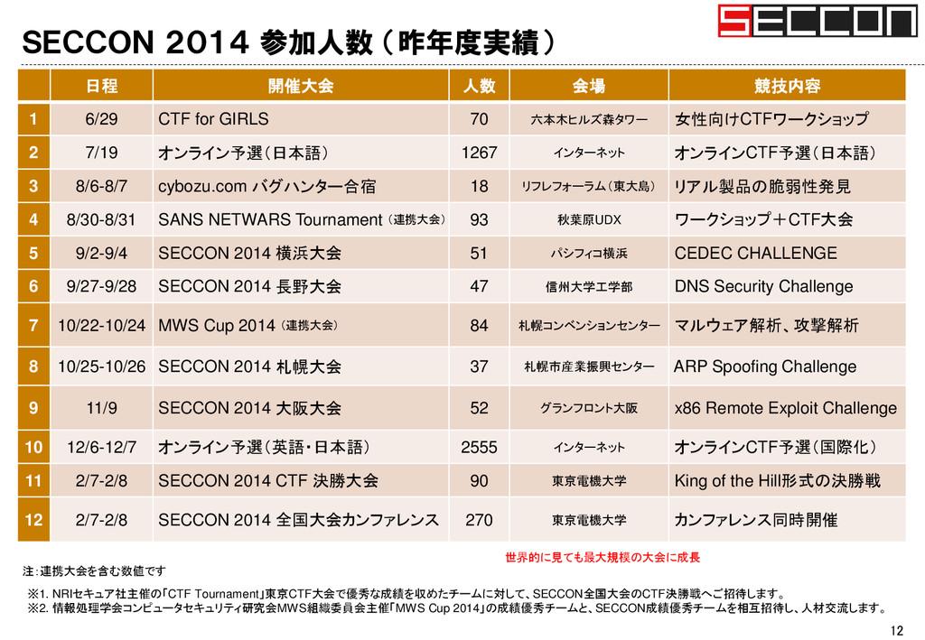 SECCON 2014 参加人数 (昨年度実績) 12 日程 開催大会 人数 会場 競技内容 ...