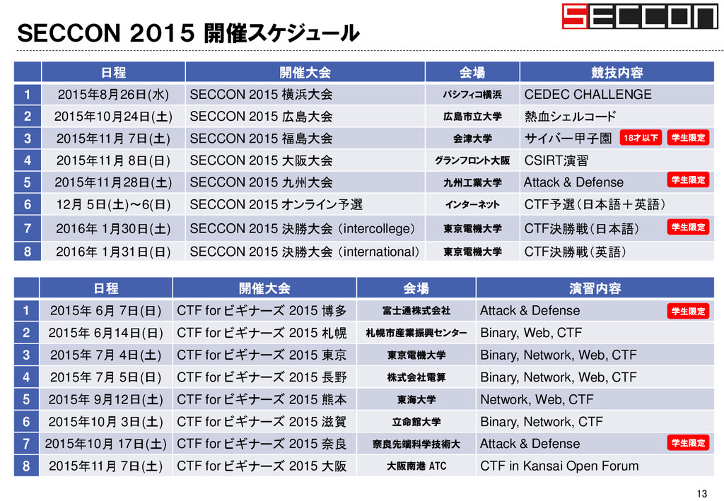 SECCON 2015 開催スケジュール 13 日程 開催大会 会場 競技内容 1 2015年...