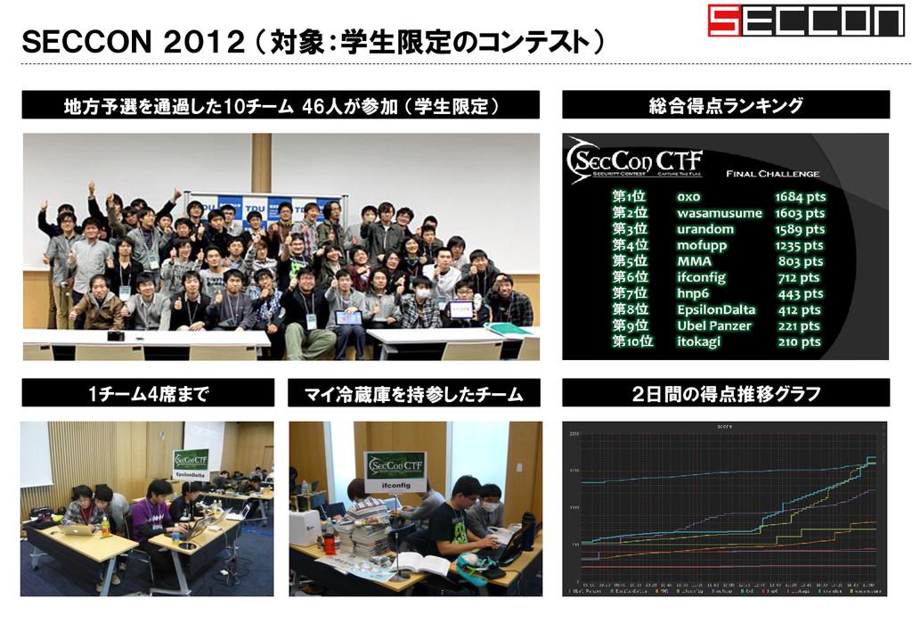 SECCON 2012 (対象:学生限定のコンテスト) 総合得点ランキング 地方予選を通過した...