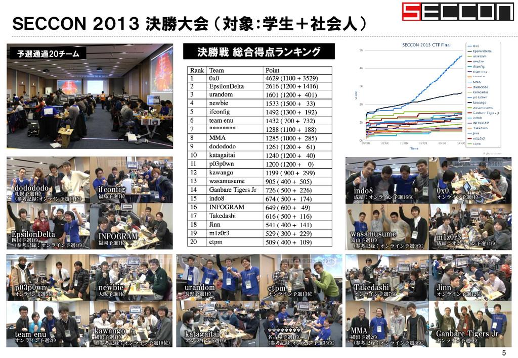 SECCON 2013 決勝大会 (対象:学生+社会人) 5 決勝戦 総合得点ランキング 予選...