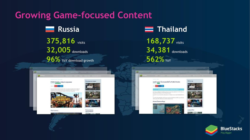 Growing Game-focused Content views 168,737 visi...