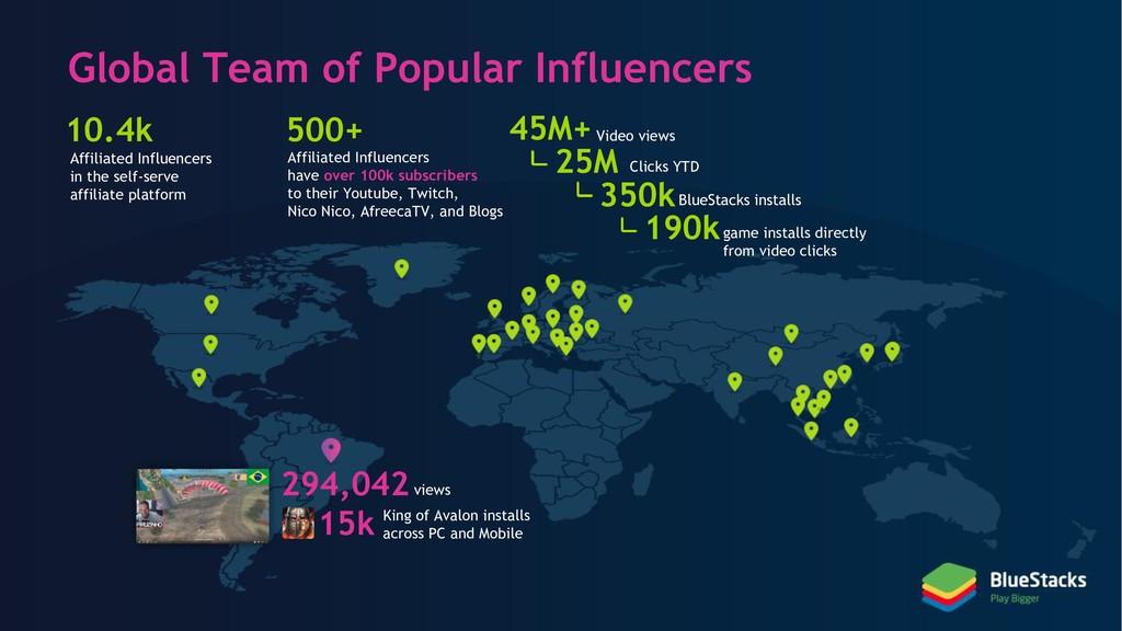 Global Team of Popular Influencers 294,042views...