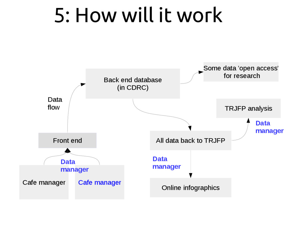 5: How will it work Front end Cafe manager Cafe...