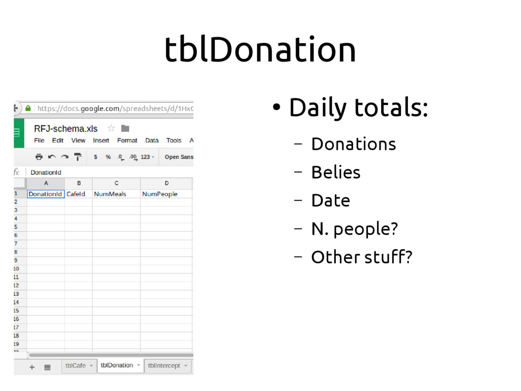 tblDonation ● Daily totals: – Donations – Belie...
