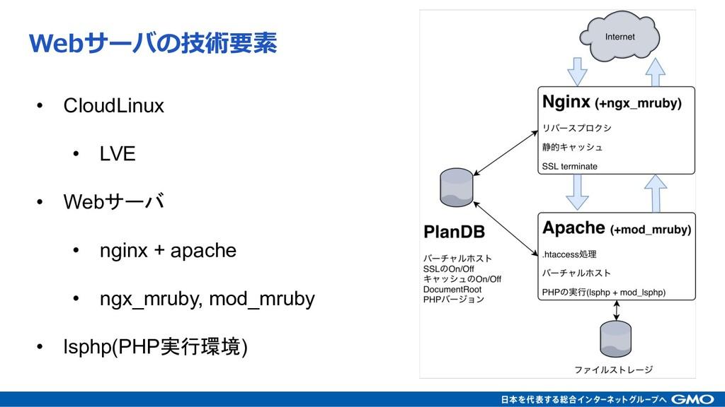 • CloudLinux • LVE • Web • nginx...