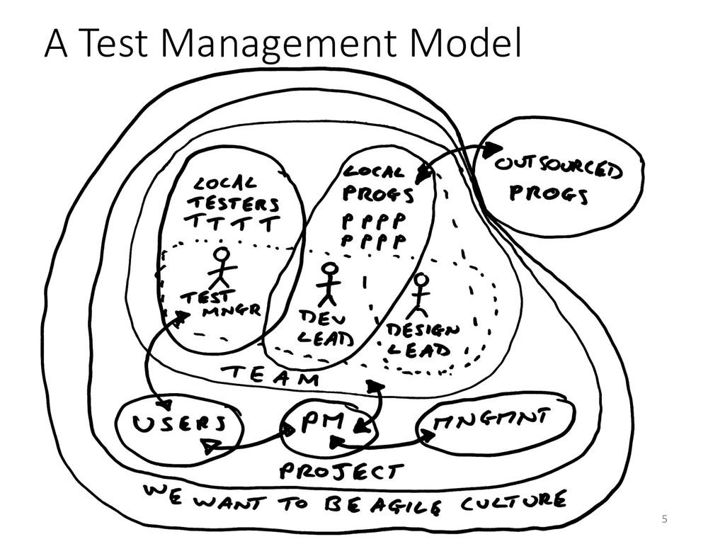 @EvilTester 15 A Test Management Model