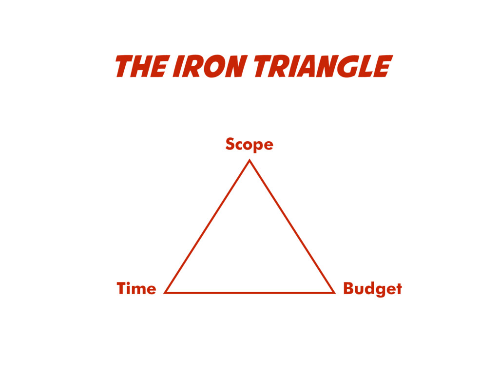 THE IRON TRIANGLE Time Budget Scope