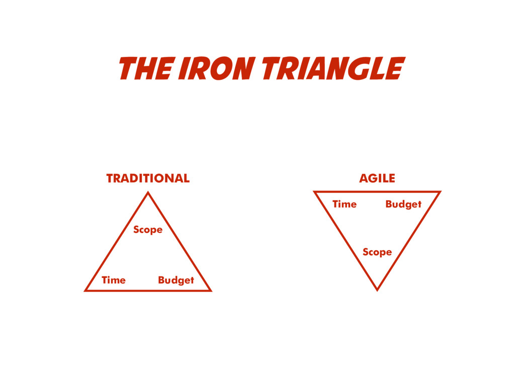 THE IRON TRIANGLE Time Budget Scope Time Scope ...