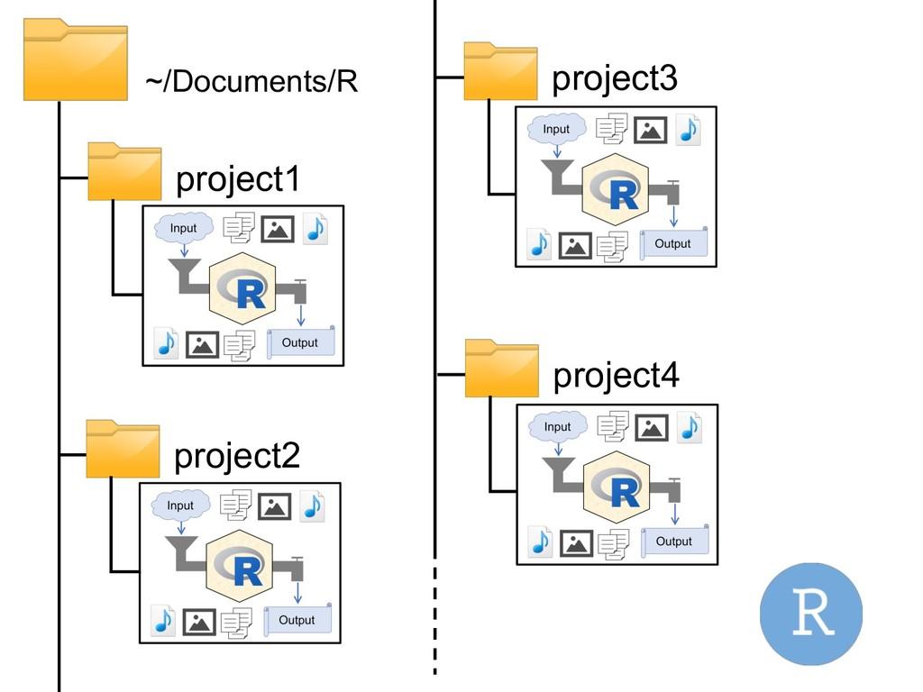 ~/Documents/R project1 project2 project3 projec...