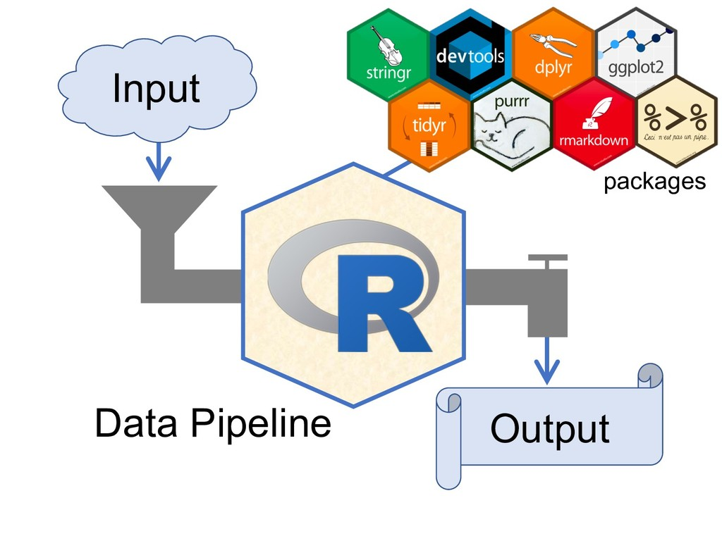 Input Output packages Data Pipeline
