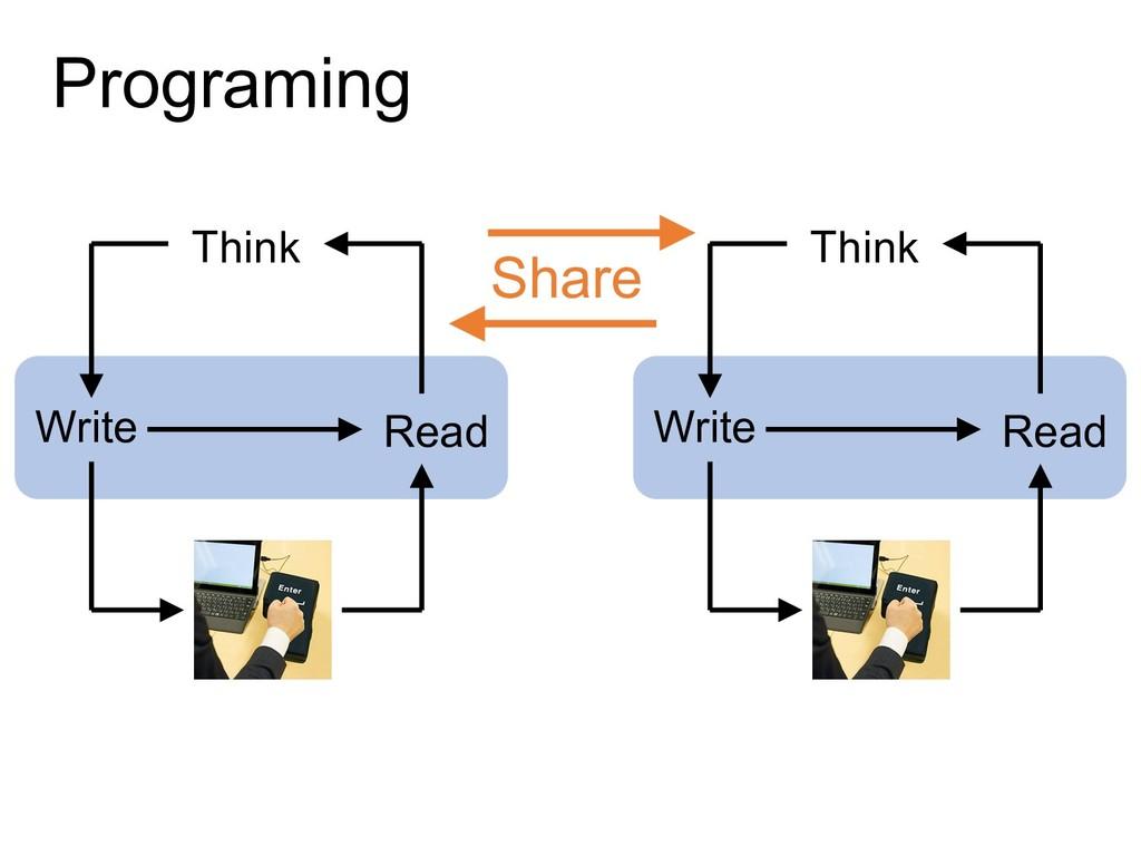 Programing Write Run Read Think Write Run Read ...