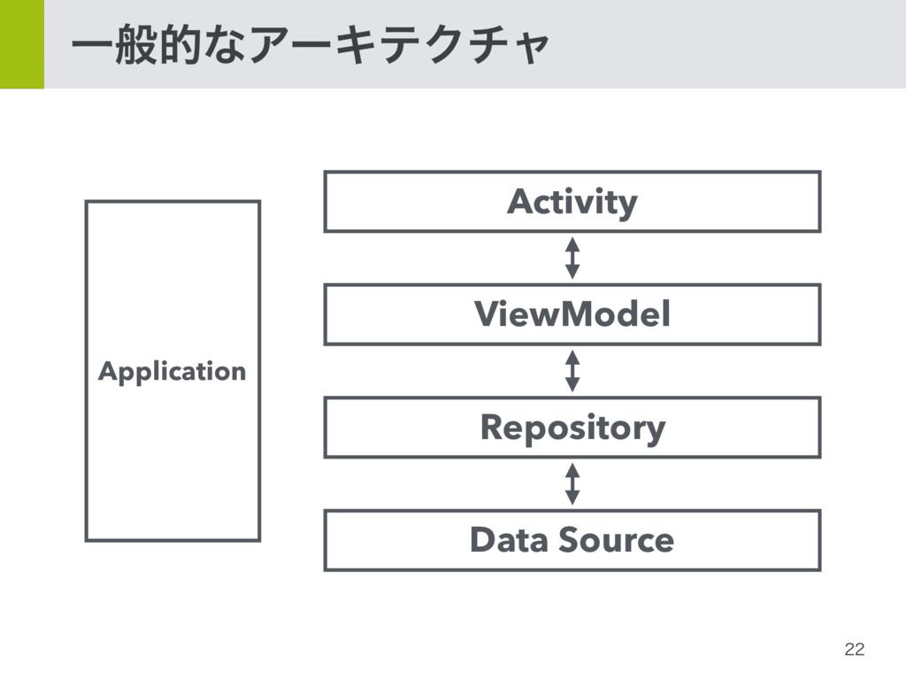ҰൠతͳΞʔΩςΫνϟ ViewModel Repository Data Source...