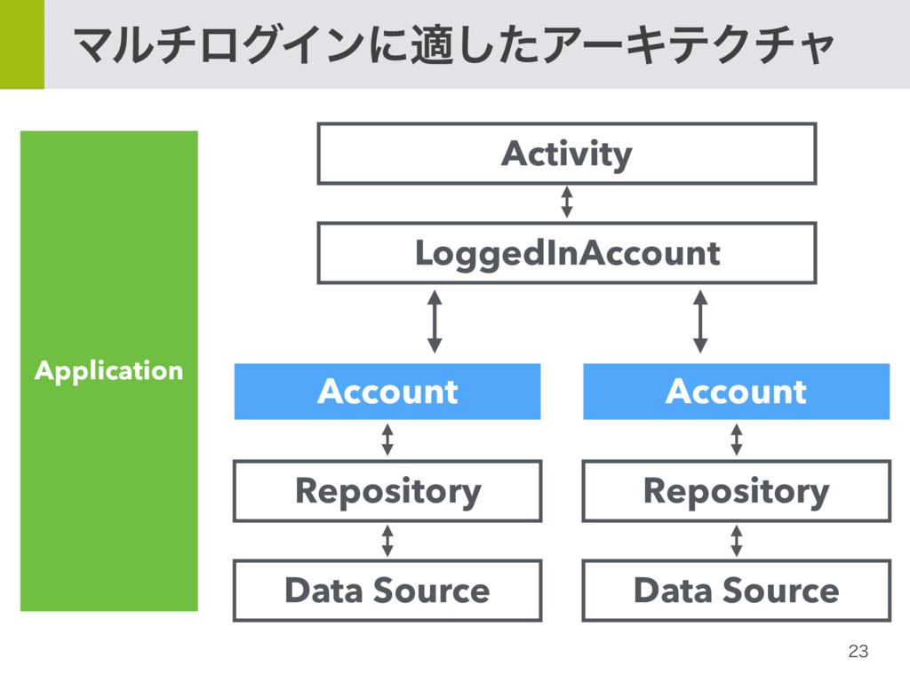 ϚϧνϩάΠϯʹదͨ͠ΞʔΩςΫνϟ LoggedInAccount Account A...