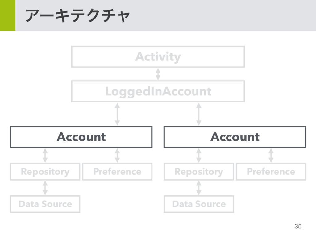 ΞʔΩςΫνϟ LoggedInAccount Account Activity Rep...