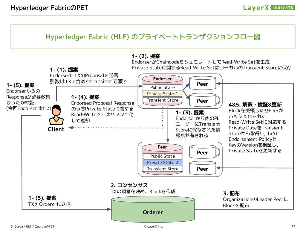 13 © LayerX Inc. EndorserにTXのProposalを送信 引数はTXに...