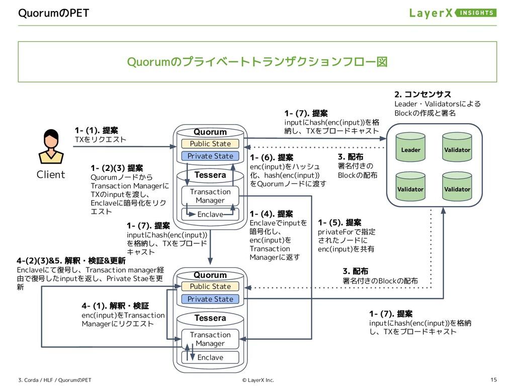 15 © LayerX Inc. TXをリクエスト Quorum inputにhash(enc...