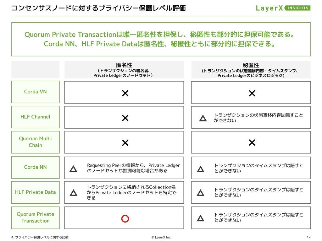 17 © LayerX Inc. 4. プライバシー保護レベルに関する比較 Requestin...