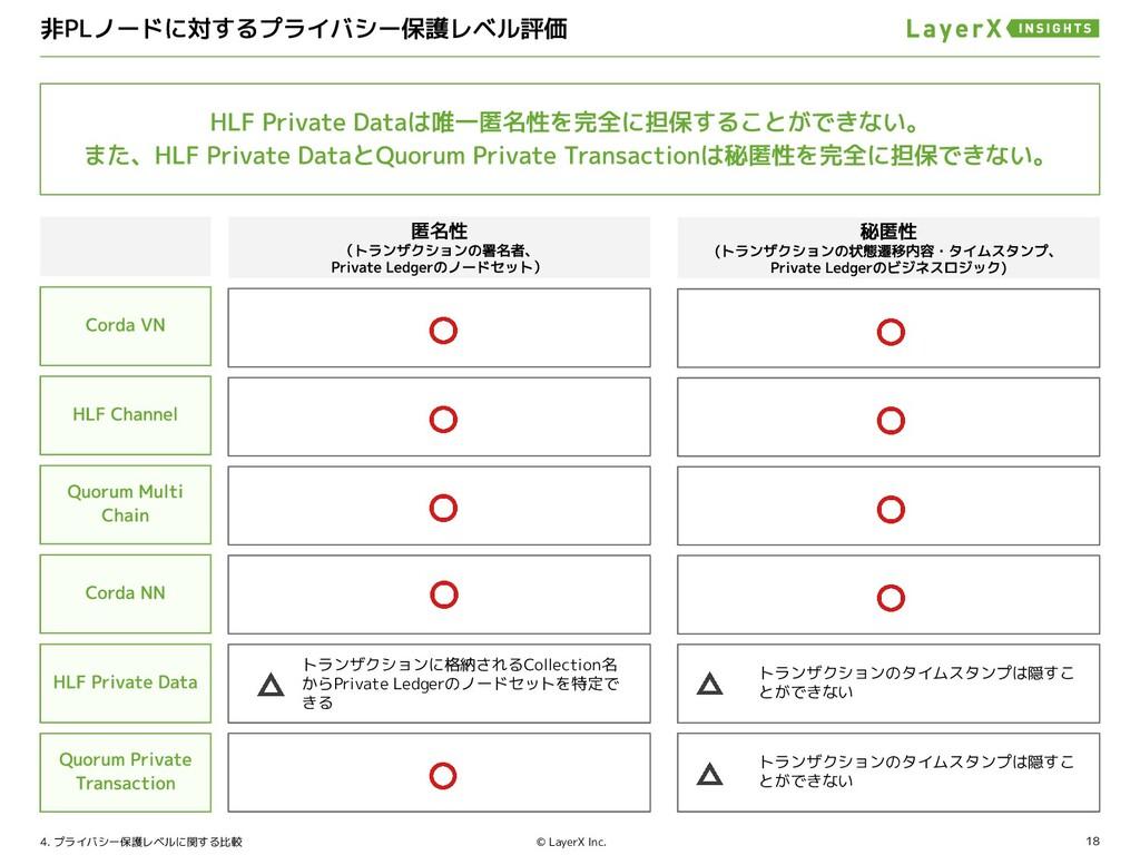 18 © LayerX Inc. 4. プライバシー保護レベルに関する比較 トランザクションに...