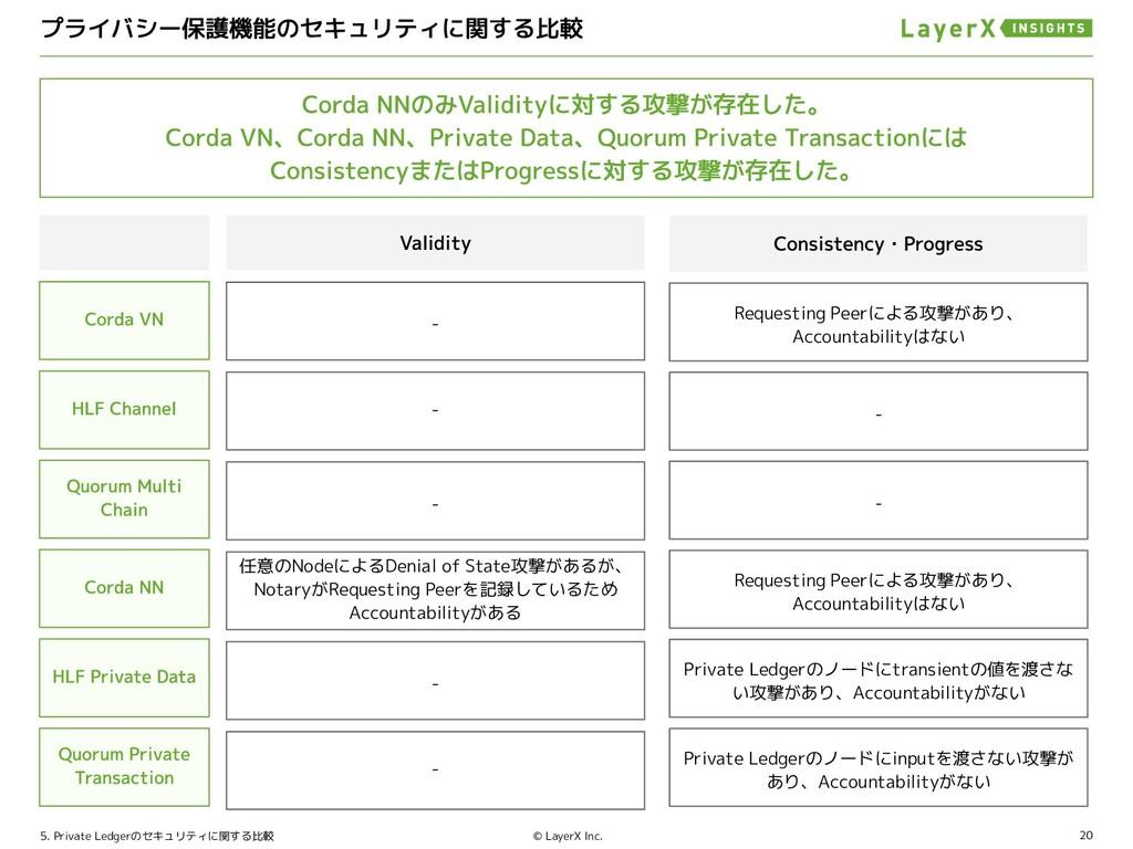 20 © LayerX Inc. 5. Private Ledgerのセキュリティに関する比較...