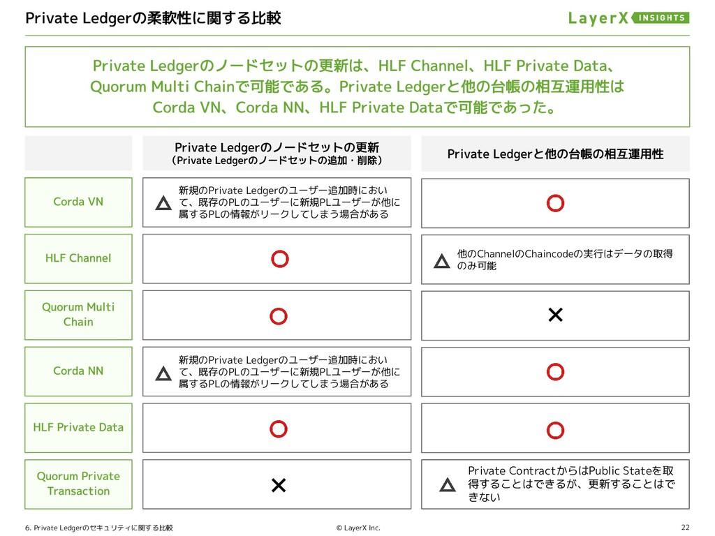 22 © LayerX Inc. 6. Private Ledgerのセキュリティに関する比較...