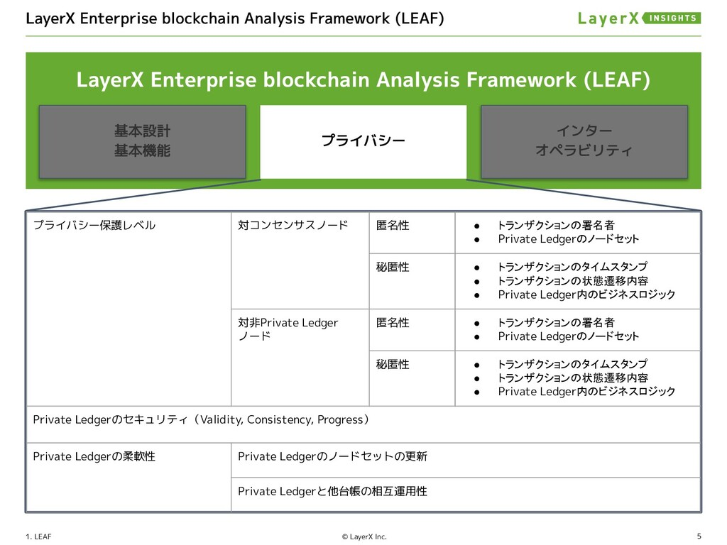 5 © LayerX Inc. 1. LEAF プライバシー保護レベル 対コンセンサスノード ...