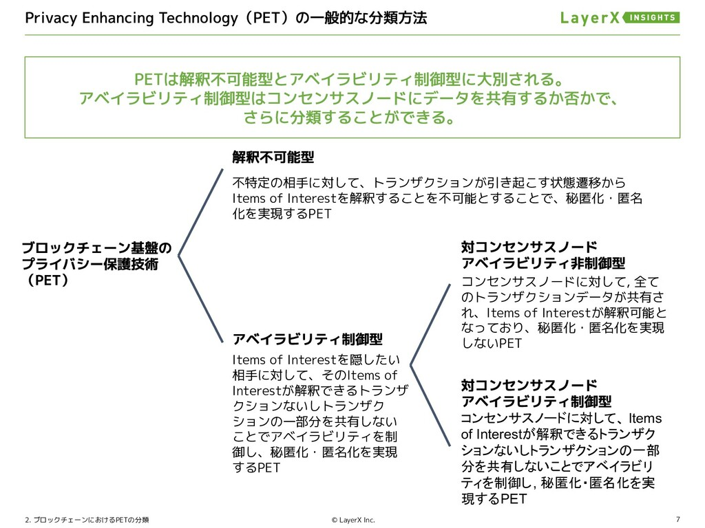 7 © LayerX Inc. 2. ブロックチェーンにおけるPETの分類 不特定の相手に対し...