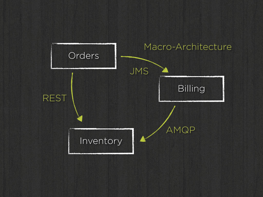 Orders Inventory Billing Macro-Architecture JMS...