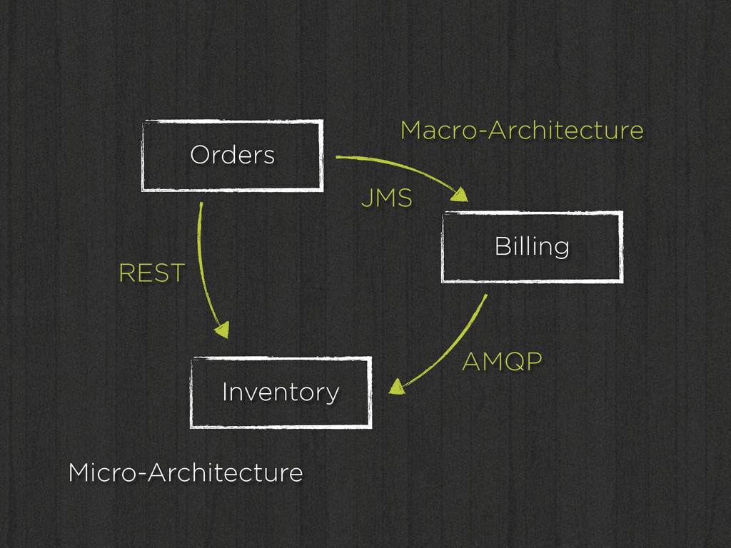 Orders Inventory Billing Macro-Architecture Mic...