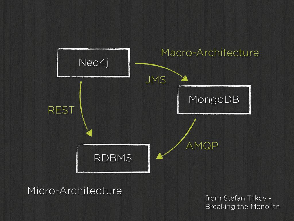 Neo4j RDBMS MongoDB Macro-Architecture Micro-Ar...