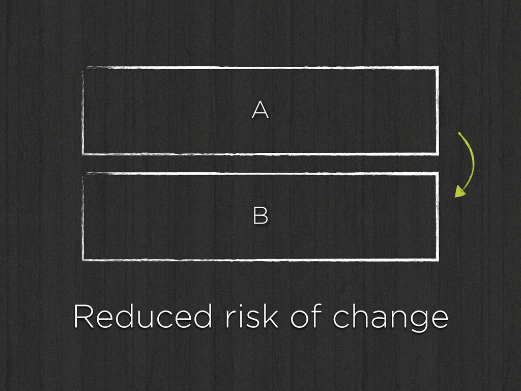 B Reduced risk of change A