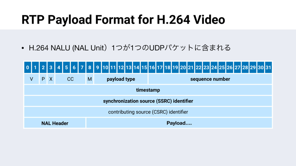 RTP Payload Format for H.264 Video • H.264 NALU...