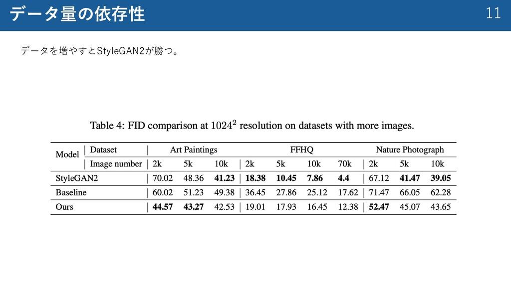 11 データ量の依存性 データを増やすとStyleGAN2が勝つ。