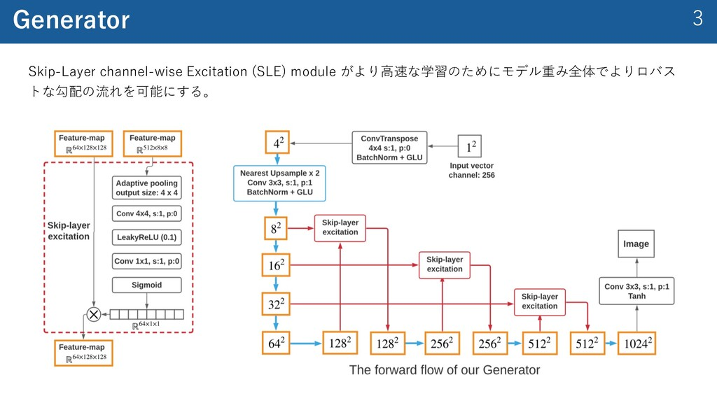 3 Generator Skip-Layer channel-wise Excitation ...