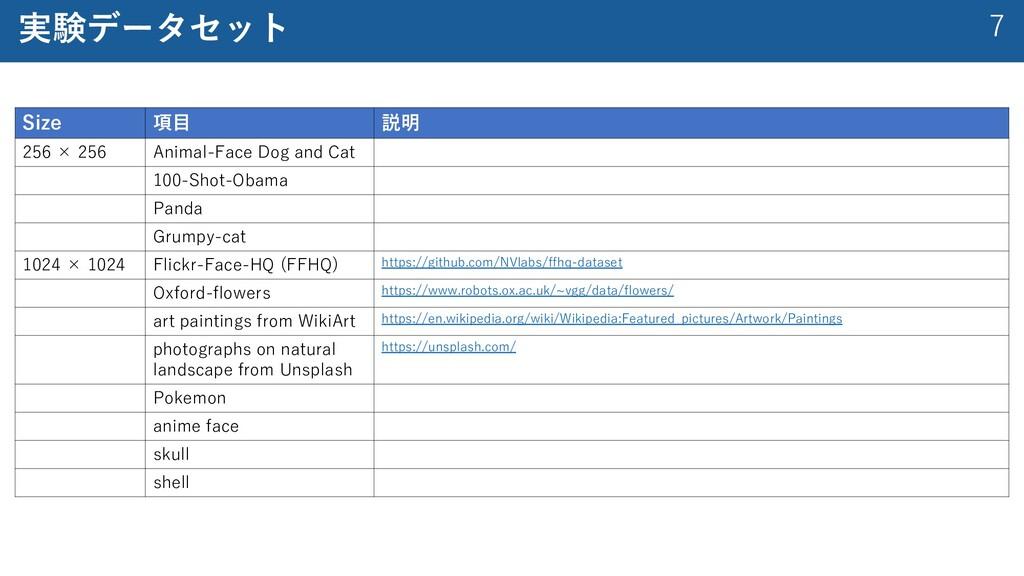 7 実験データセット Size 項⽬ 説明 256 × 256 Animal-Face Dog...
