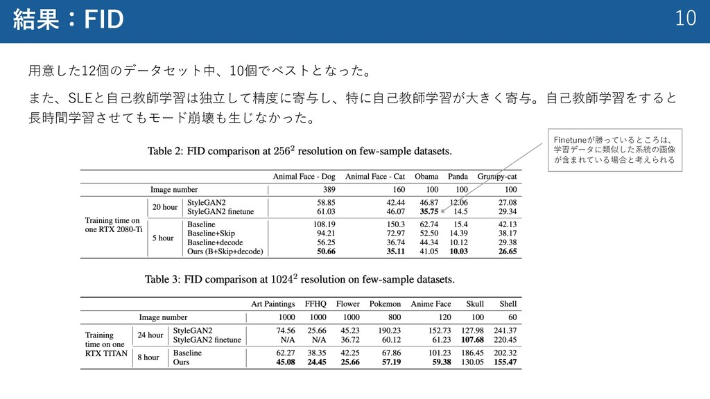 10 結果:FID ⽤意した12個のデータセット中、10個でベストとなった。 また、SLEと⾃...