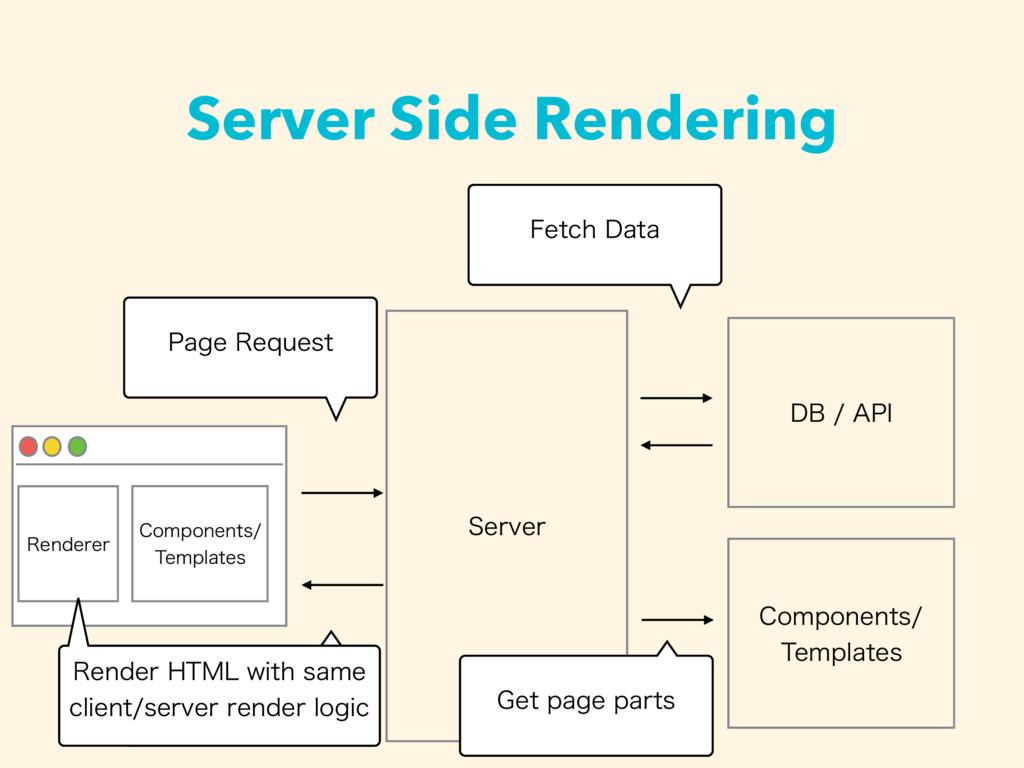 Server Side Rendering 4FSWFS 1BHF3FRVFTU $PNQP...