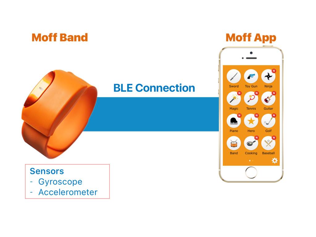 Moff Band Moff App BLE Connection Sensors - Gyr...