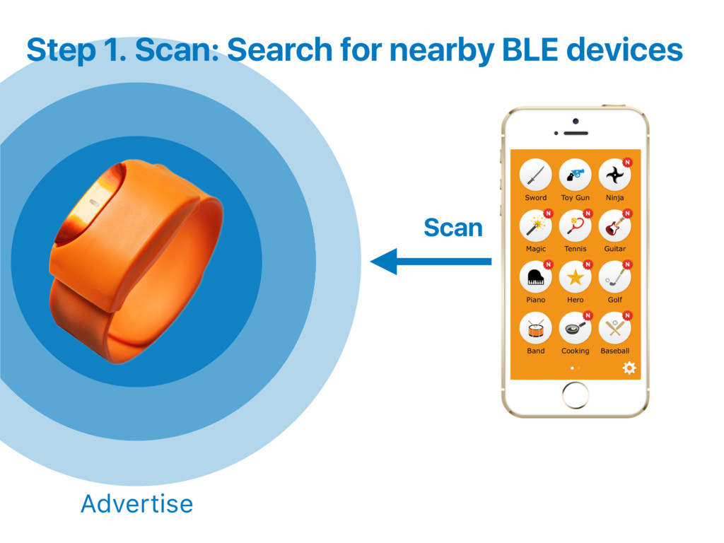 Scan Step 1. Scan Advertise : Search for nearby...