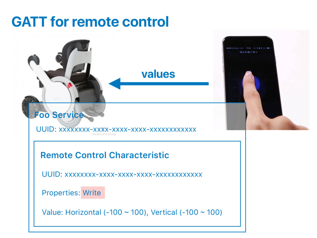 GATT for remote control Foo Service Remote Cont...