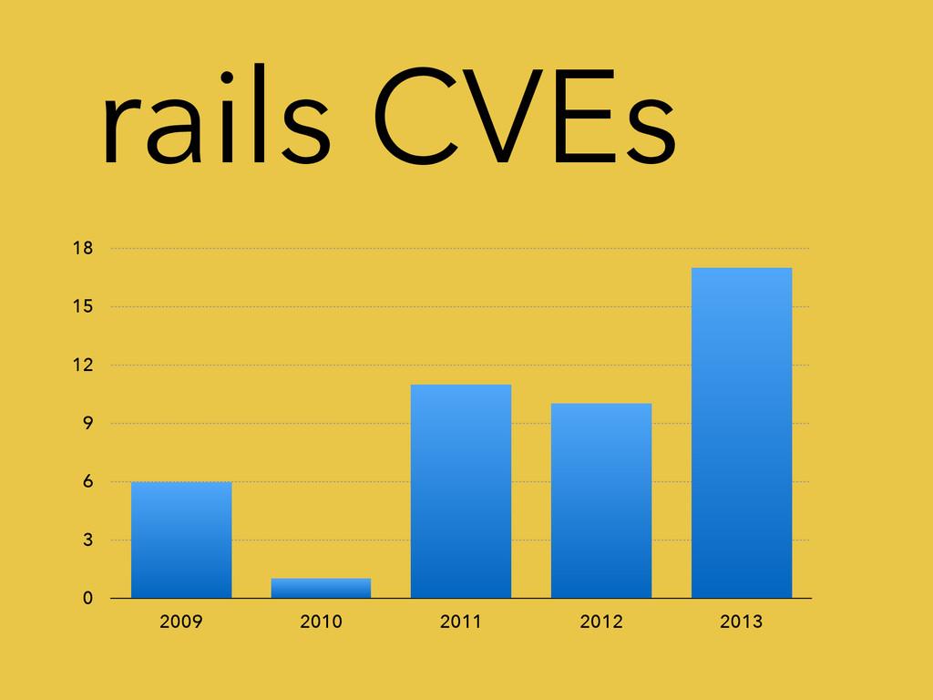 rails CVEs 0 3 6 9 12 15 18 2009 2010 2011 2012...