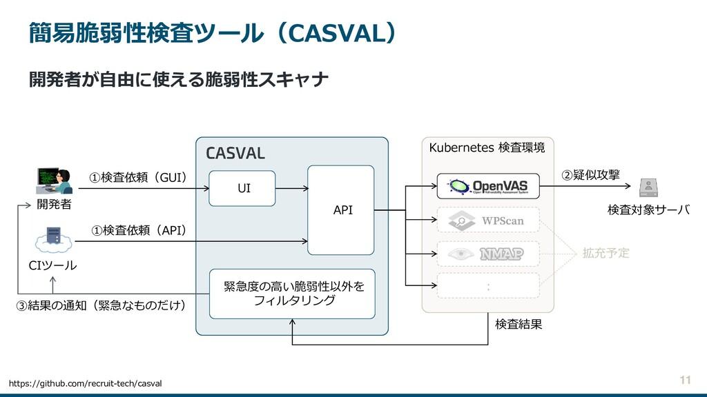 簡易脆弱性検査ツール(CASVAL) 11 Kubernetes 検査環境 API 開発者 検...